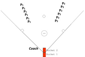 bang bucket setup throwing drill competitive fun adjustment challenging player coach accuracy