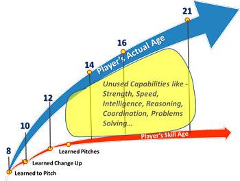 growing players skill actual age orange arrow blue arrow