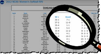 rpi ratings percentage index college softball poll winning percentage ncaa committee