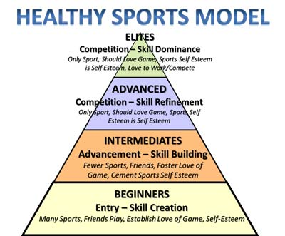 healthy sports model pyramid stable weak