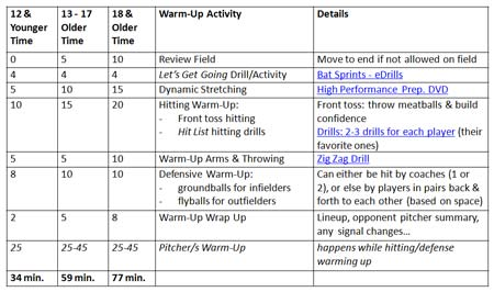 team players pre game warm up warming up activity time details