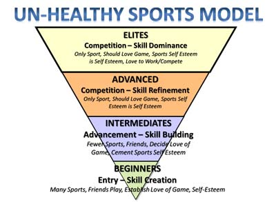 un-healthy sports model pyramid stable weak