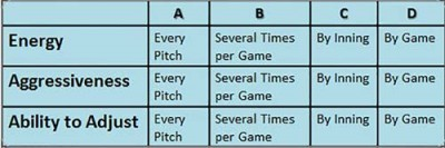 Energy Level Measure Aggressiveness Ability Adjust Grading Scale Team