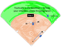 Trashcan Infielders Baseline Throwing Lanes Step 2