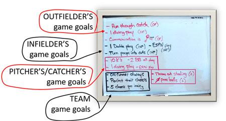 Game Goals Board List Wins Steps Smaller Scoreboard Team