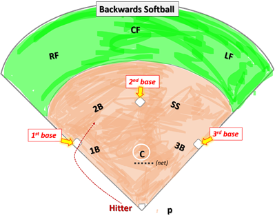 Backwards Softball Strategy Defense Defensive Game Practice