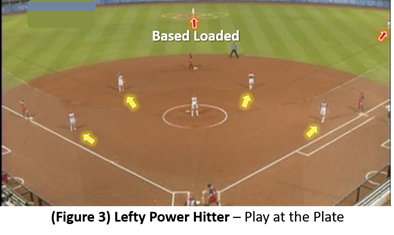 Defensive Coverage Courage Attention Span Lefty Power Hitter Team Defense