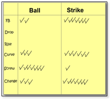 chart charting pitchers practice summit value strategy ball strike percentage