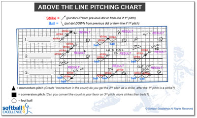 Above Line Downloadable Game Chart Pitch Pitcher Pitching Lombardi Champions