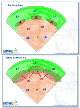 bloop zone coverage team defense infielders outfielders
