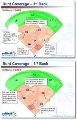 bunt coverage 1st 3rd back team defense