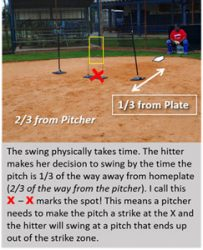 X marks spot strikes zone hit pitches batters out