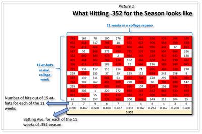 Hitters Handle Red Matt Meuchel Arkansas Slumps Batting Average
