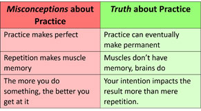 power practice myth truth misconceptions