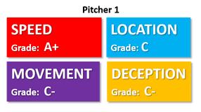 4 qualities pitcher needs speed location movement deception pitcher 1 grade fast
