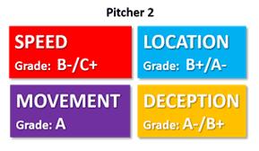 4 qualities pitcher needs speed location movement deception pitcher 2 grade movement control