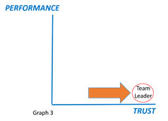 performance trust graph 2 navy seal skill performance team leader