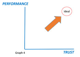 performance trust graph 4 navy seal skill performance ideal