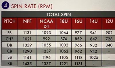 rapsodo rotations per minute pitch spin movement