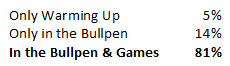 pitching summit poll results when throw fastball games bullpen